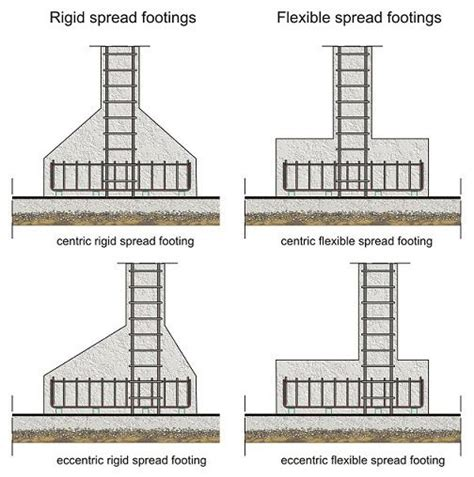 reinforced concrete foundation design theconstructor