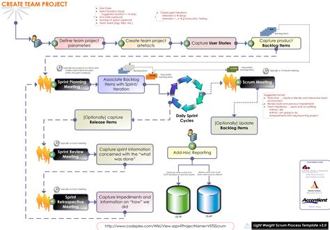 process template tfs sle methodology section of a research paper