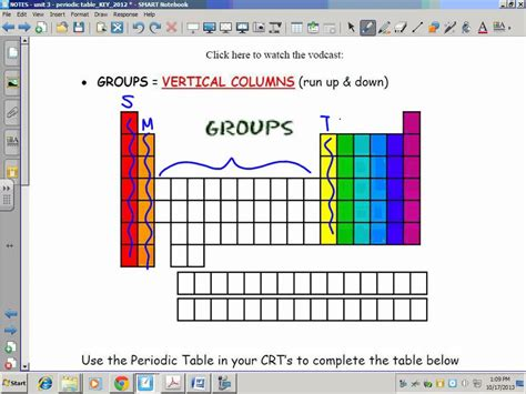 periodic table groups families