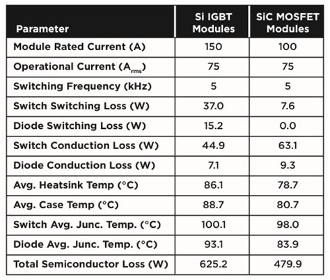 igbt transistor parameters inverter design optimized using all sic power devices electronic products