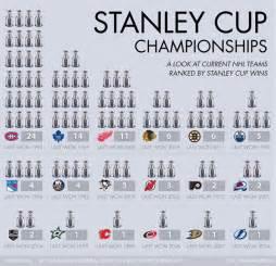 list of stanley cup playoffs broadcasters original six era 368 best hockey images on pinterest field hockey hockey