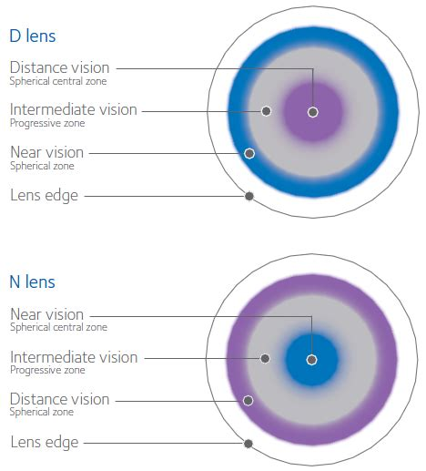 most comfortable multifocal contact lenses multifocal lens technology coopervision