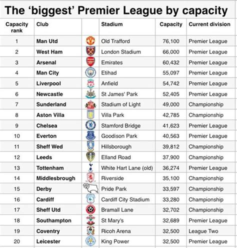 epl table meaning the premier league if filled with 20 highest capacity