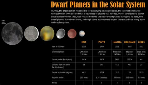 the story of the solar system classic reprint books planet haumea has a ring around it justscience