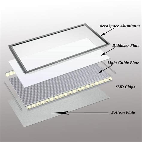 Led Light Design Appealing Led Ceiling Light Panel Led Panel Ceiling Light