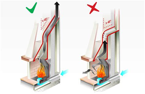 migliorare tiraggio camino come migliorare il tiraggio camino installazione