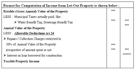 house property income tax forum