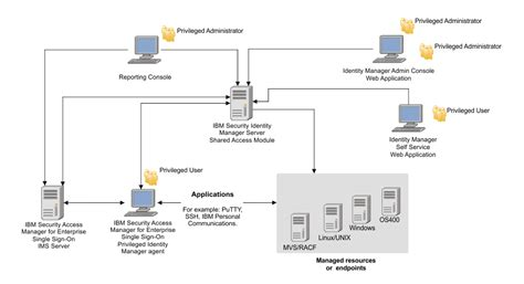 identity management architecture diagram overview of privileged identity management