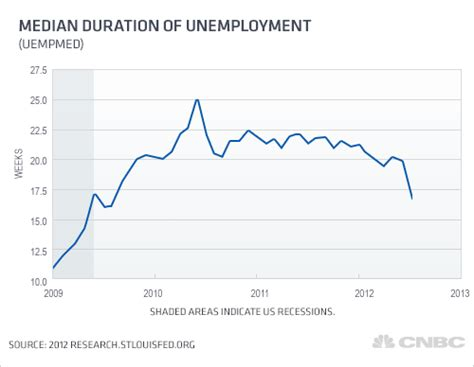 average mean duration of unemployment are you better off here are the numbers