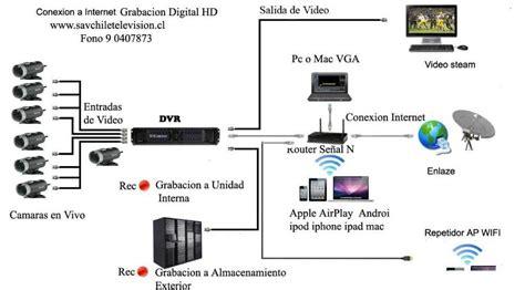 camaras para videovigilancia como instalar c 225 maras de seguridad alarmas y videovigilancia