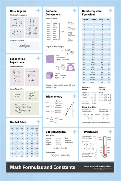 Credit Maths Formula Sheet Newbie Electronics Hobbyist Reference Poster Bundle Tinkrlearnr