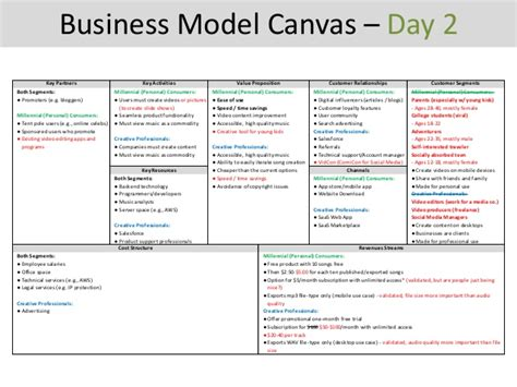 Samsung Electronics America Columbia Mba Linkedin by Business Model Canvas Day