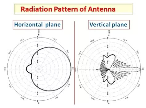 radiation pattern drawing what is radiation pattern in antenna radiation