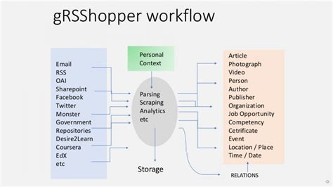 him workflow open educational thinkering