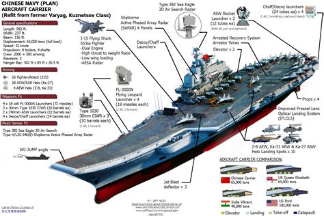 layout plan meaning in chinese naval power china building second aircraft carrier thai
