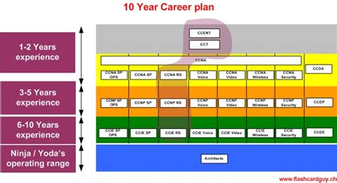 10 year plan template www flashcardguy ch