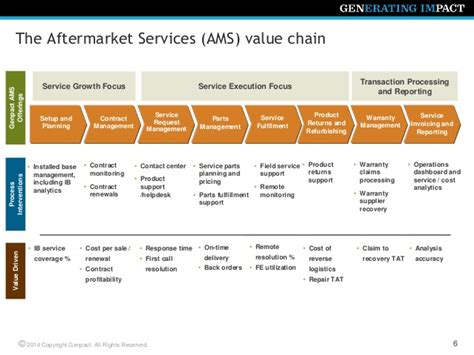 cost to a service maximizing service profitability at optimized cost to serve next