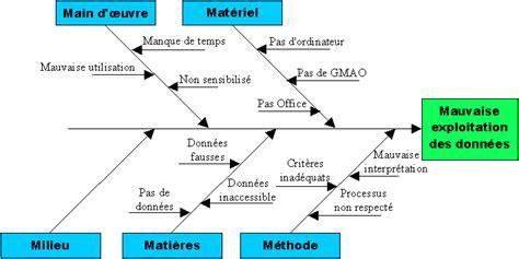 comment faire un diagramme d ishikawa sur excel traitement des donn 233 es gmao
