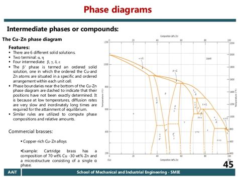 cu zn phase diagram 2006 e c aait materials i regular chapter 6 introduction