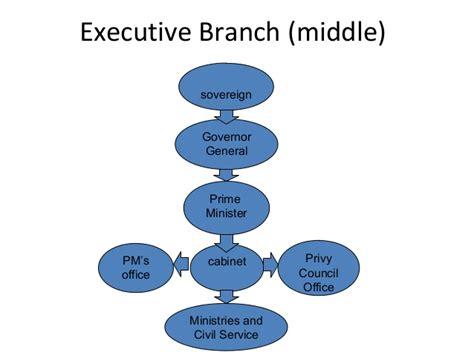 diagram of executive branch 1 4 executive branch website