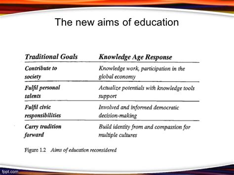 Outline Five Areas Of Asas Reform by Learning Technology And Education Reform In The Knowledge Age Artic