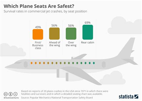 best plane seats chart which plane seats are safest statista