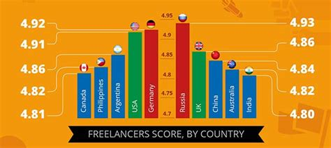 elance freelancers research  country