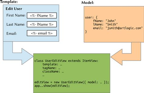 layout view in marionette a visual guide to marionette js views art logic custom