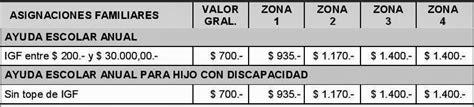 www asignacion universal cuando cobro lo acumulado 191 quienes cobran la asignaci 243 n por ayuda escolar ignacio
