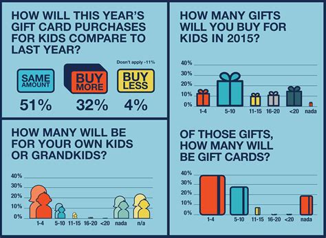 Websites That Buy Gift Cards - everything you need to know about kids and gift cards gcg