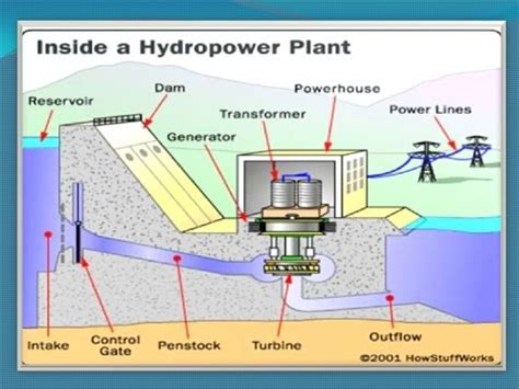 layout plan of hydro power plant how to make hydro power plant working model for final year