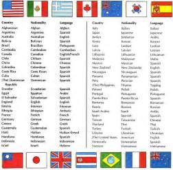 List French Speaking Countries - countries nationalities and languages aprendo ingl 233 s con vani
