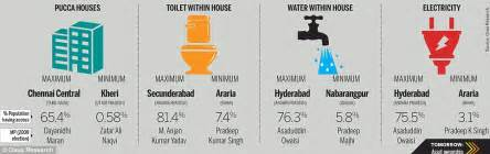 what are amenities india 2014 polls how basic amenities vary across