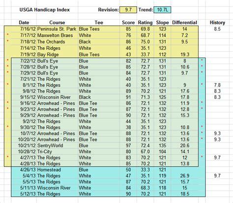 Golf Handicap Spreadsheet by Handicap Sheet