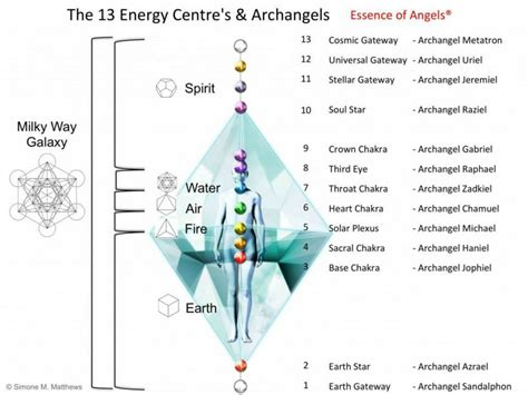 open activate 7 masculine powers to arouse your s desire books the 13 energy centers and archangels higher density