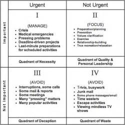Time Management Quadrant Template by Covey S Quadrant A Moment