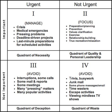 Covey Quadrants Template covey s quadrant a moment
