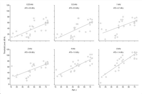 Cross Sectional Regression by Audiometric Characteristics Of A Family Linked To