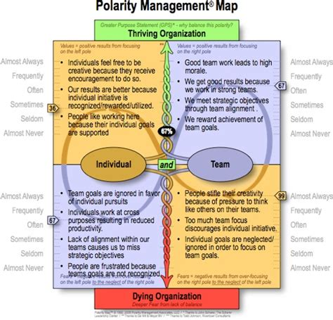 polarity map template design toolbox