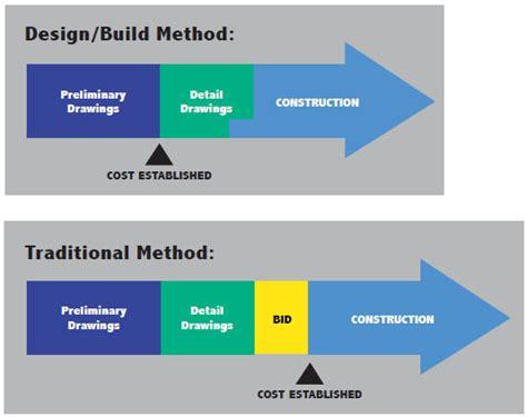 design competition procurement method design build b2 construction