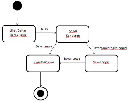Sequence diagram pada pt bendi car technonews kotaksurat sequence diagram pt bendi car gallery how to guide and ccuart Gallery