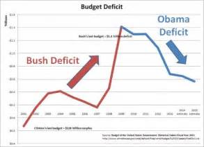 bush vs obama statistics 2015 obama vs bush statistics 2015 search results new