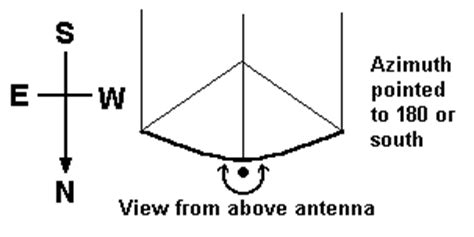 azimuth and for satellite dish pointing