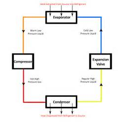 simple refrigeration cycle diagram basic system of refrigeration cycle just