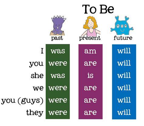To Be conjuguer le verbe to be 224 tous les temps de l indicatif