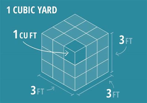 How To Measure Cubic Yards Cubic To Cubic Yards Webcams