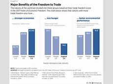 2017 Index of Economic Freedom: Trade and Prosperity at ... International Trade Charts 2017