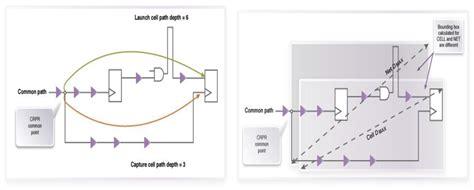 vlsi layout concepts vlsi asic physical design concepts aocv