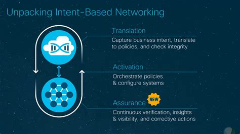 With Intent networking with intent