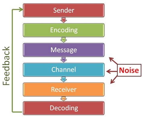 Process Communication Model